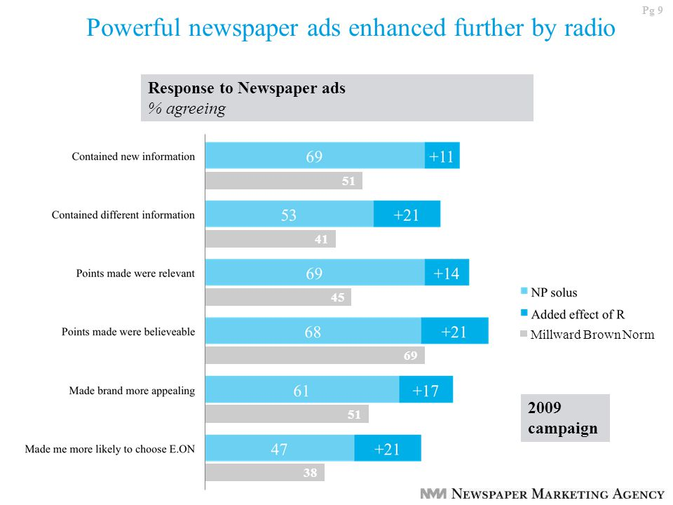 Pg 9 Powerful newspaper ads enhanced further by radio Response to Newspaper ads % agreeing 51 41 45 69 51 38 Millward Brown Norm 2009 campaign