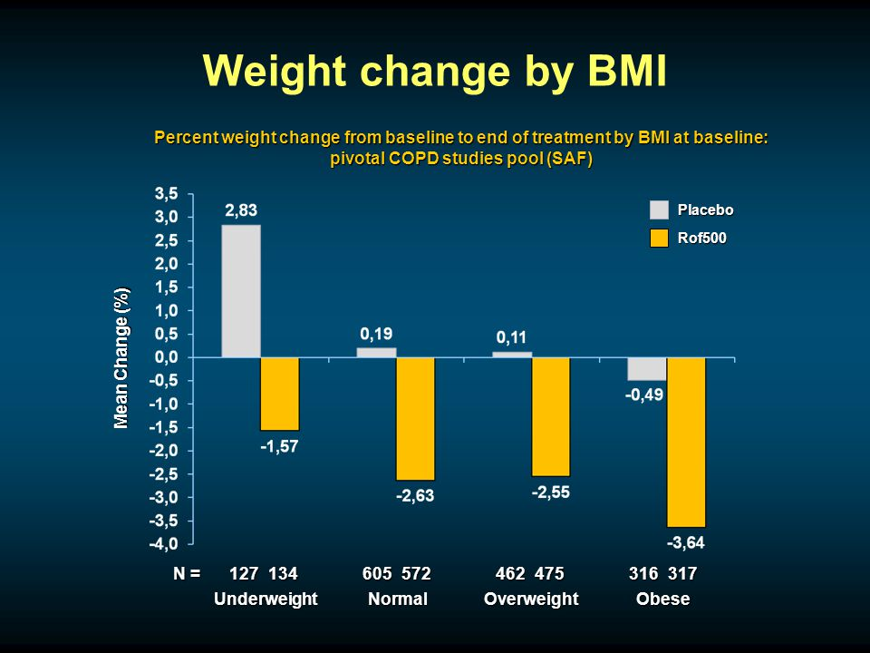 Weight change by BMI N = 127134605572462475316317 UnderweightNormalOverweightObese Mean Change (%) Placebo Rof500 Percent weight change from baseline to end of treatment by BMI at baseline: pivotal COPD studies pool (SAF)