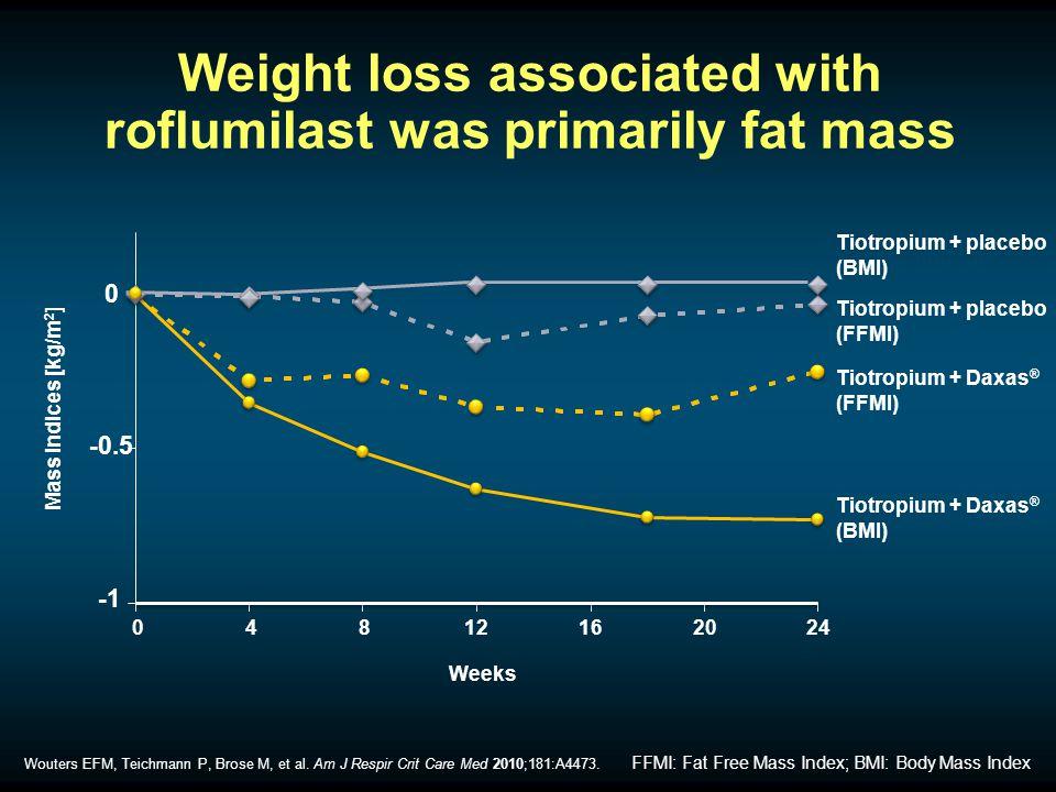 Mass indices [kg/m 2 ] 0 04812162024 Weeks Tiotropium + placebo (FFMI) Tiotropium + Daxas ® (FFMI) Tiotropium + placebo (BMI) Tiotropium + Daxas ® (BMI) Wouters EFM, Teichmann P, Brose M, et al.
