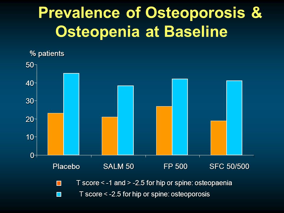 Prevalence of Osteoporosis & Osteopenia at Baseline 0 10 20 30 40 50 Placebo SALM 50 FP 500 SFC 50/500 T score -2.5 for hip or spine: osteopaenia T score < -2.5 for hip or spine: osteoporosis % patients
