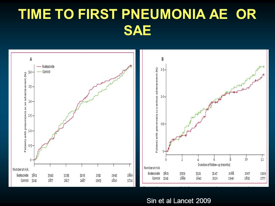 TIME TO FIRST PNEUMONIA AE OR SAE Sin et al Lancet 2009