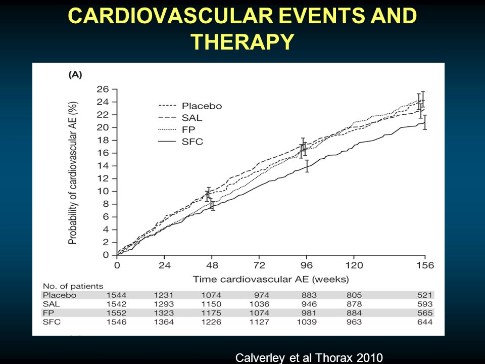 CARDIOVASCULAR EVENTS AND THERAPY Calverley et al Thorax 2010