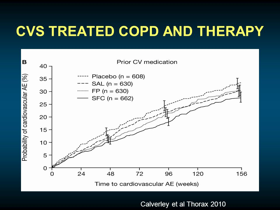CVS TREATED COPD AND THERAPY Calverley et al Thorax 2010