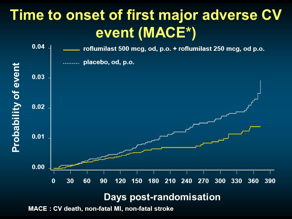 Time to onset of first major adverse CV event (MACE*) roflumilast 500 mcg, od, p.o.