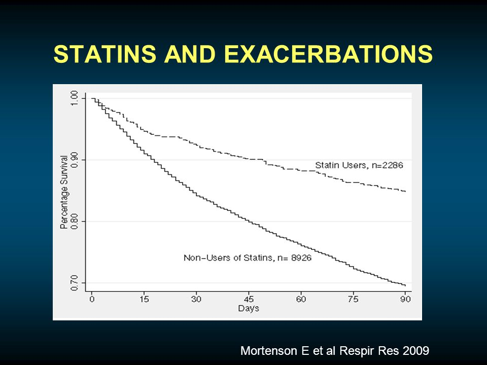 STATINS AND EXACERBATIONS Mortenson E et al Respir Res 2009