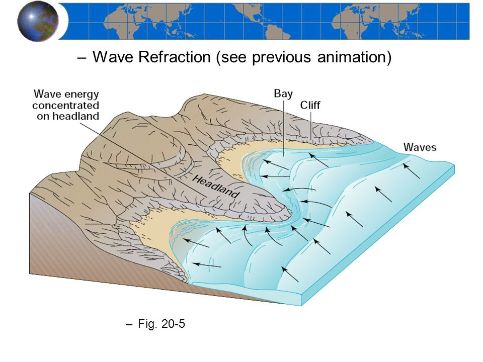 –Wave Refraction (see previous animation) –Fig. 20-5