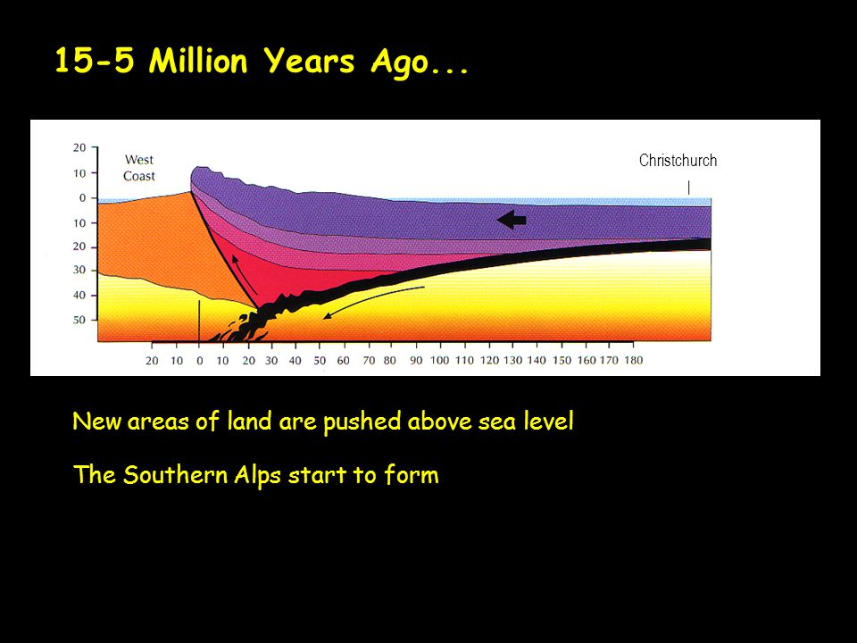 New areas of land are pushed above sea level Southern Alps uplift 15-5 Million Years Ago...