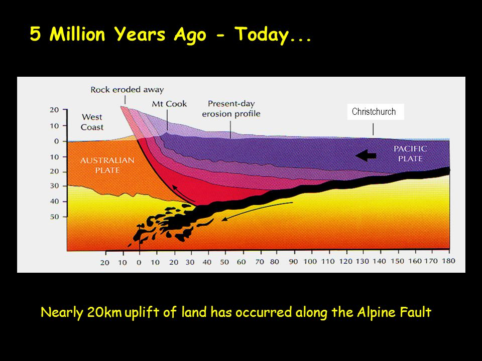 Nearly 20km uplift of land has occurred along the Alpine Fault Southern Alps uplift 5 Million Years Ago - Today... Christchurch