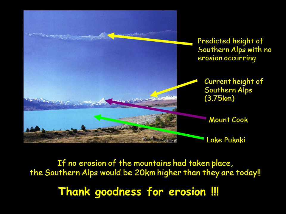 Thank goodness for erosion !!! If no erosion of the mountains had taken place, the Southern Alps would be 20km higher than they are today!! Predicted