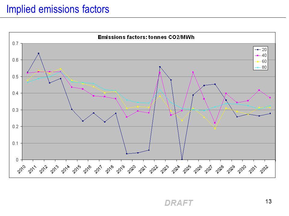 DRAFT 13 Implied emissions factors