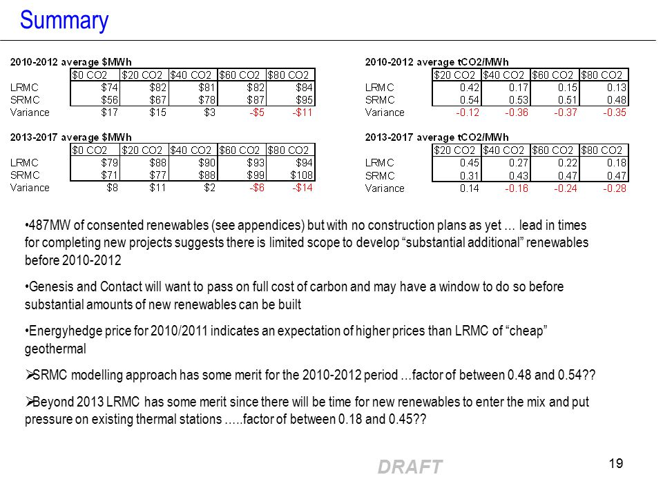 DRAFT 19 Summary 487MW of consented renewables (see appendices) but with no construction plans as yet … lead in times for completing new projects suggests there is limited scope to develop substantial additional renewables before 2010-2012 Genesis and Contact will want to pass on full cost of carbon and may have a window to do so before substantial amounts of new renewables can be built Energyhedge price for 2010/2011 indicates an expectation of higher prices than LRMC of cheap geothermal  SRMC modelling approach has some merit for the 2010-2012 period …factor of between 0.48 and 0.54?.