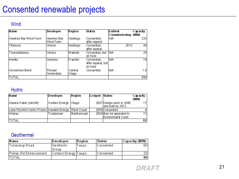 DRAFT 21 Consented renewable projects Wind Hydro Geothermal