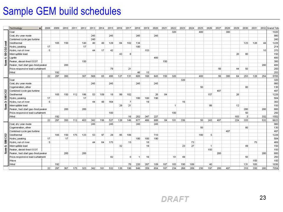 DRAFT 23 Sample GEM build schedules