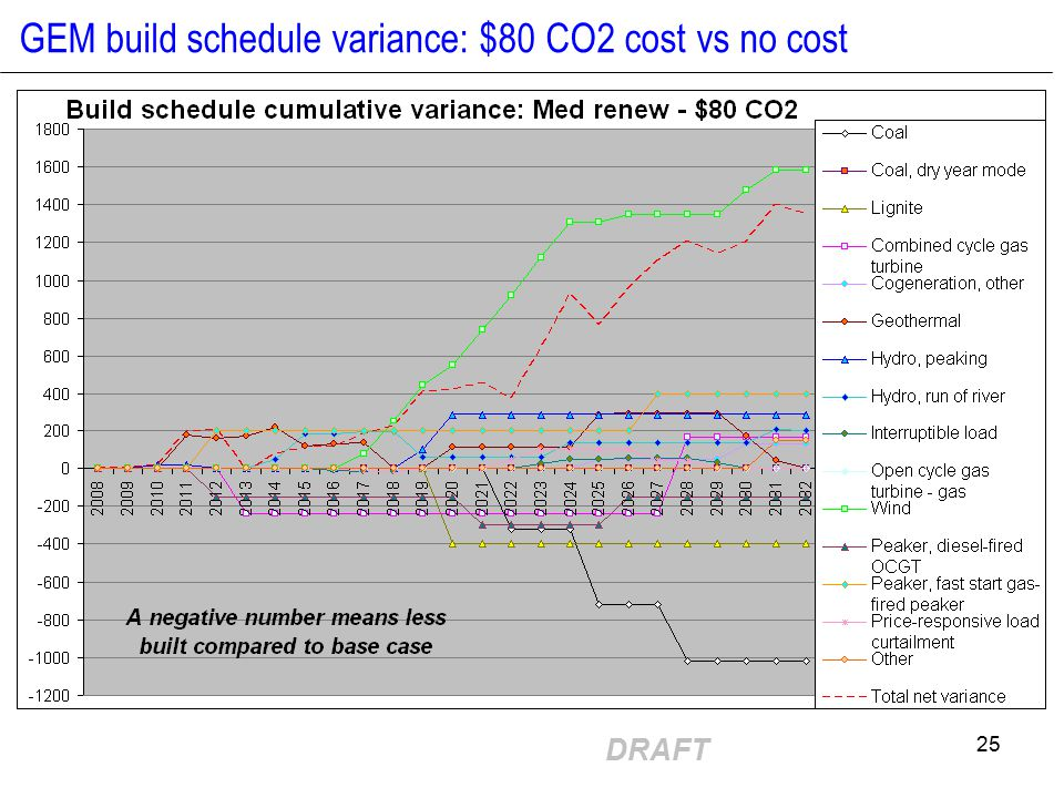 DRAFT 25 GEM build schedule variance: $80 CO2 cost vs no cost