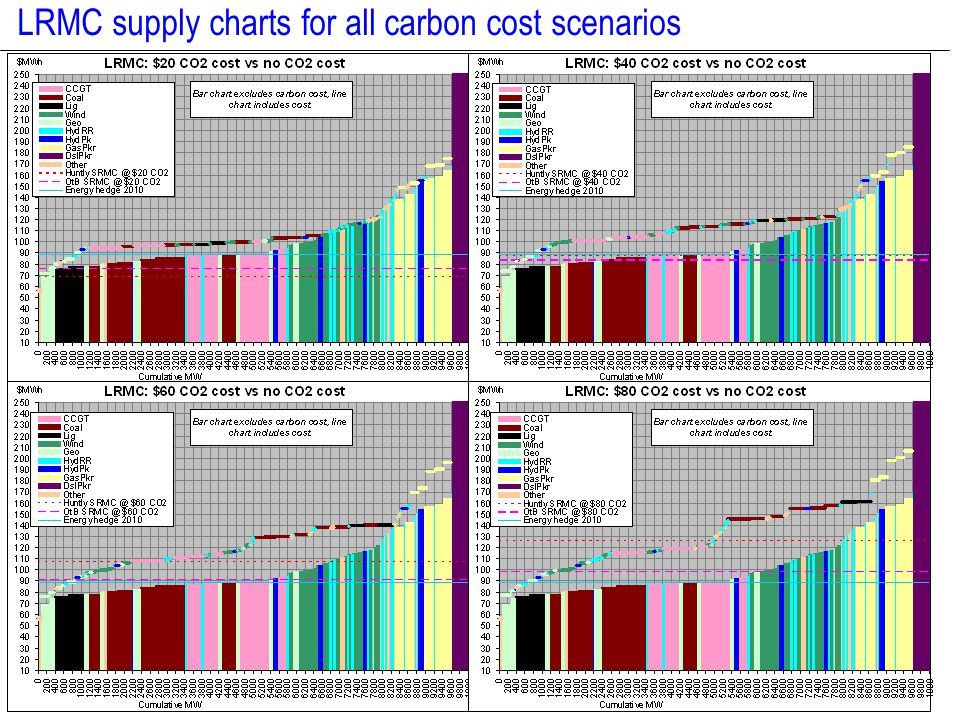 DRAFT 17 Price deltas (vs no carbon case) As CO2 cost increases, SRMC price delta tends to increase, however, LRMC delta tends to stay more constant (LRMC price forecasts post 2020 for all carbon inclusive scenarios sit in a relatively constant $100-$110 range – see slides 9&10) Lumpiness of investment schedule leads to peaks/troughs so averaging over several years has some merits First few years SRMC > LRMC for most scenarios, but medium/long term is some convergence if we look through the peaks/troughs