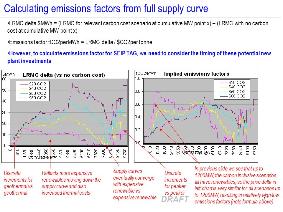 DRAFT 7 Calculating emissions factors from full supply curve Discrete increments for peaker vs peaker Discrete increments for geothermal vs geothermal Reflects more expensive renewables moving down the supply curve and also increased thermal costs Supply curves eventually converge with expensive renewable vs expensive renewable LRMC delta $MWh = (LRMC for relevant carbon cost scenario at cumulative MW point x) – (LRMC with no carbon cost at cumulative MW point x) Emissions factor tCO2perMWh = LRMC delta / $CO2perTonne However, to calculate emissions factor for SEIP TAG, we need to consider the timing of these potential new plant investments In previous slide we see that up to 1200MW, the carbon inclusive scenarios all have renewables, so the price delta in left chart is very similar for all scenarios up to 1200MW, resulting in relatively high/low emissions factors (note formula above)