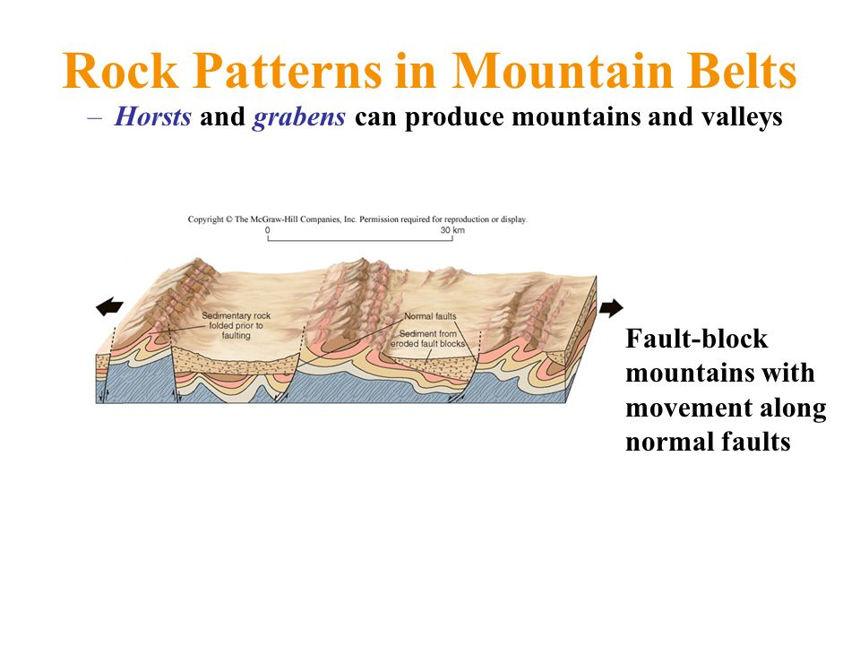 Rock Patterns in Mountain Belts –Horsts and grabens can produce mountains and valleys Fault-block mountains with movement along normal faults
