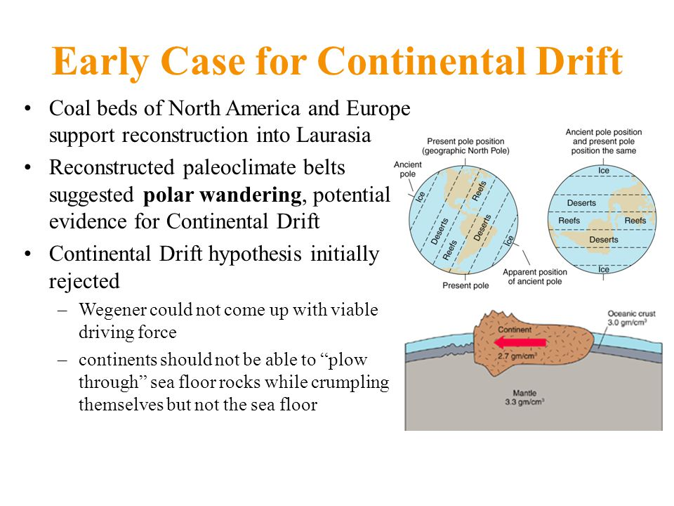 Early Case for Continental Drift Coal beds of North America and Europe support reconstruction into Laurasia Reconstructed paleoclimate belts suggested polar wandering, potential evidence for Continental Drift Continental Drift hypothesis initially rejected –Wegener could not come up with viable driving force –continents should not be able to plow through sea floor rocks while crumpling themselves but not the sea floor