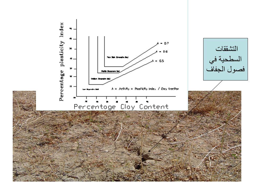 التشققات السطحية في فصول الجفاف