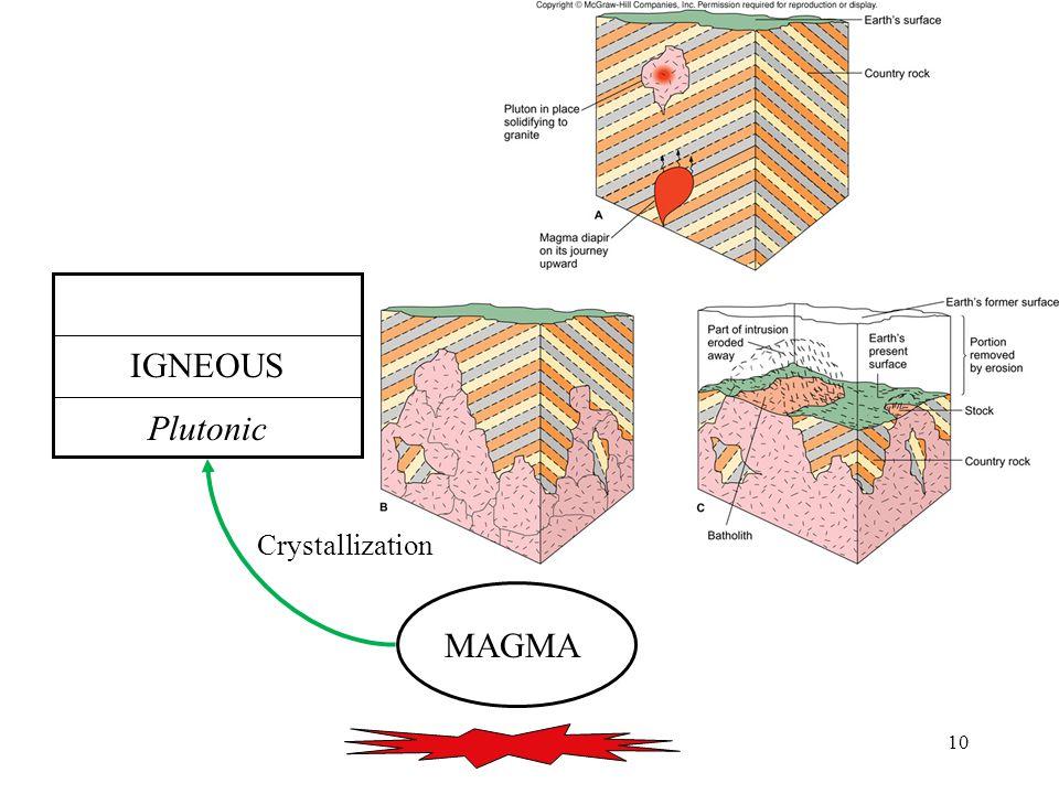 10 MAGMA IGNEOUS Plutonic Crystallization