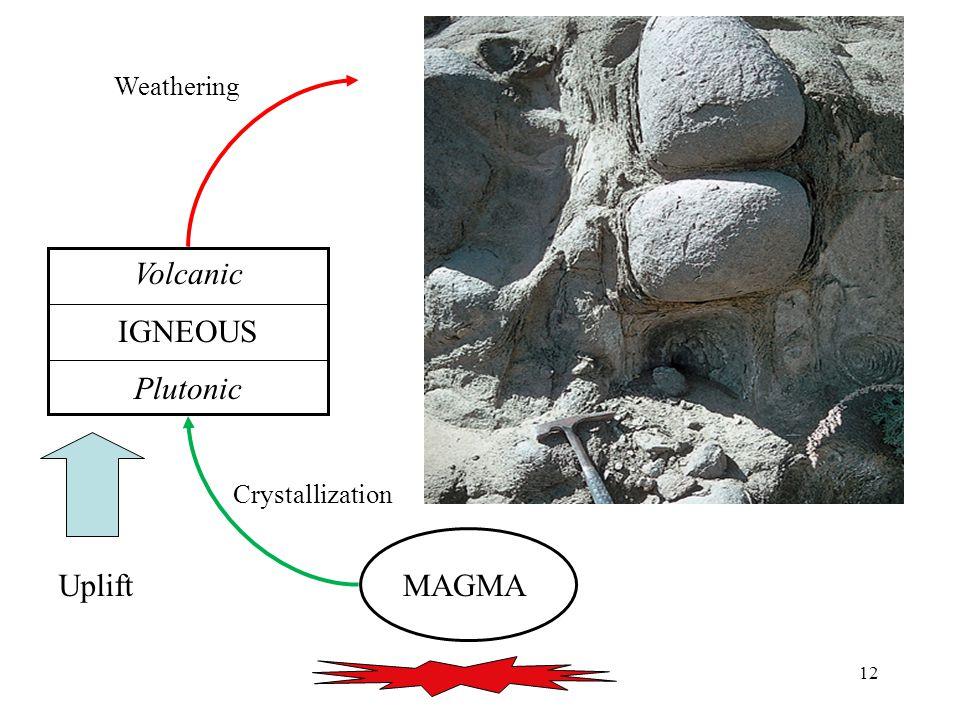 12 MAGMA Volcanic IGNEOUS Plutonic Uplift Crystallization Weathering