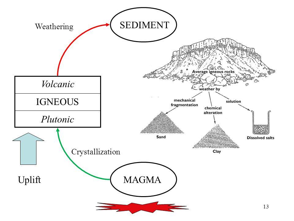 13 MAGMA Volcanic IGNEOUS Plutonic SEDIMENT Uplift Crystallization Weathering SEDIMENT