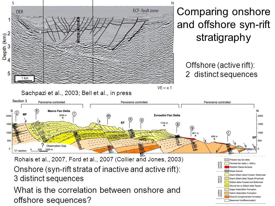 Sachpazi et al., 2003; Bell et al., in press Rohais et al., 2007, Ford et al., 2007 (Collier and Jones, 2003) Offshore (active rift): 2 distinct seque
