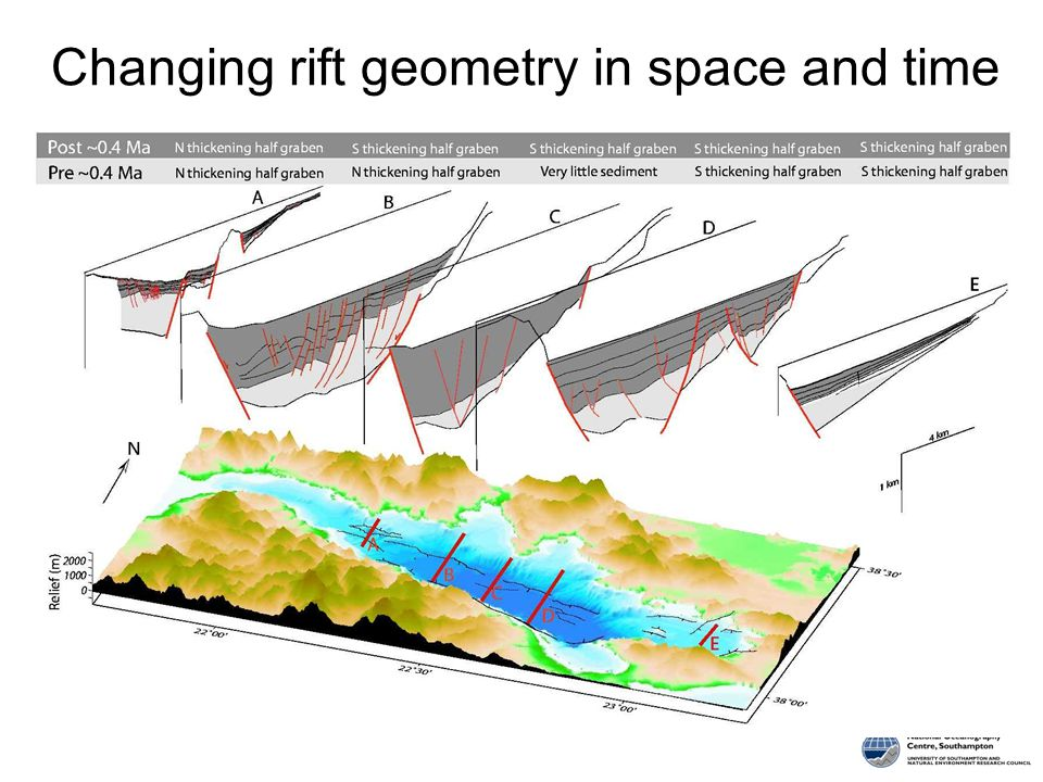 Changing rift geometry in space and time
