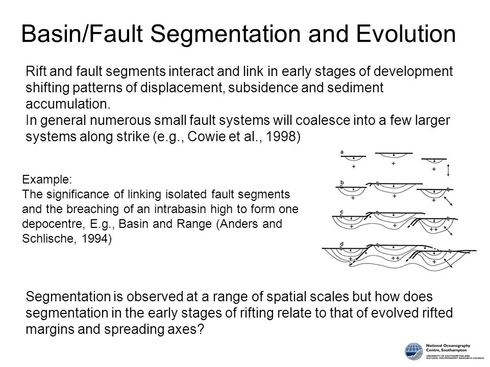 Basin/Fault Segmentation and Evolution Example: The significance of linking isolated fault segments and the breaching of an intrabasin high to form one depocentre, E.g., Basin and Range (Anders and Schlische, 1994) Segmentation is observed at a range of spatial scales but how does segmentation in the early stages of rifting relate to that of evolved rifted margins and spreading axes.