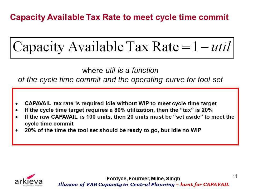 Fordyce, Fournier, Milne, Singh Illusion of FAB Capacity in Central Planning – hunt for CAPAVAIL 11 Capacity Available Tax Rate to meet cycle time commit  CAPAVAIL tax rate is required idle without WIP to meet cycle time target  If the cycle time target requires a 80% utilization, then the tax is 20%  If the raw CAPAVAIL is 100 units, then 20 units must be set aside to meet the cycle time commit  20% of the time the tool set should be ready to go, but idle no WIP where util is a function of the cycle time commit and the operating curve for tool set