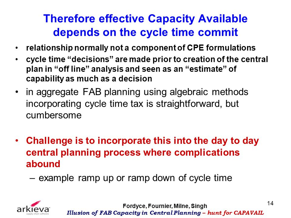 Fordyce, Fournier, Milne, Singh Illusion of FAB Capacity in Central Planning – hunt for CAPAVAIL 14 Therefore effective Capacity Available depends on the cycle time commit relationship normally not a component of CPE formulations cycle time decisions are made prior to creation of the central plan in off line analysis and seen as an estimate of capability as much as a decision in aggregate FAB planning using algebraic methods incorporating cycle time tax is straightforward, but cumbersome Challenge is to incorporate this into the day to day central planning process where complications abound –example ramp up or ramp down of cycle time