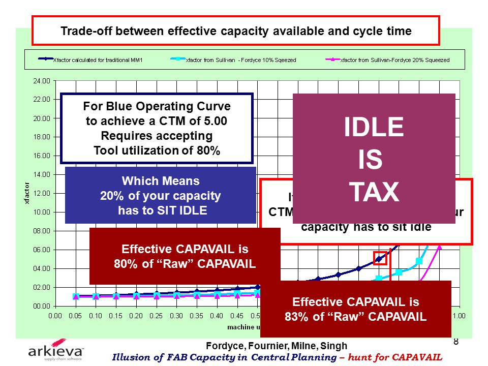 Fordyce, Fournier, Milne, Singh Illusion of FAB Capacity in Central Planning – hunt for CAPAVAIL 8 Trade-off between effective capacity available and cycle time For Blue Operating Curve to achieve a CTM of 5.00 Requires accepting Tool utilization of 80% Which Means 20% of your capacity has to SIT IDLE If you are willing to accept CTM of 6.0, then only 17% of your capacity has to sit idle Effective CAPAVAIL is 80% of Raw CAPAVAIL Effective CAPAVAIL is 83% of Raw CAPAVAIL IDLE IS TAX