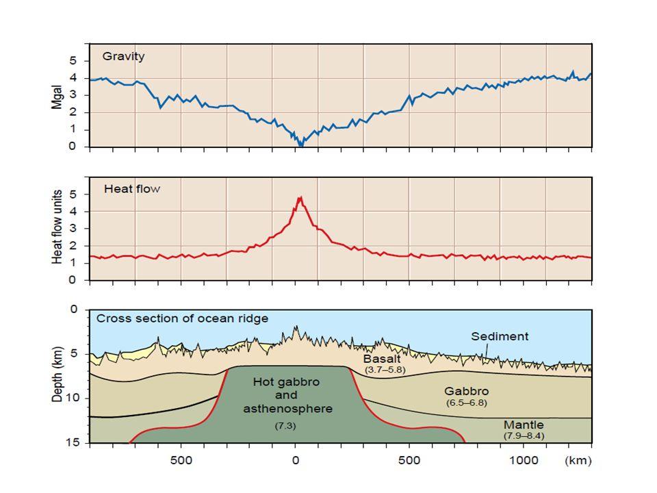 Ocean / ocean boundaries Mountains formed at ocean/ocean boundaries are of the volcanic island arc type.