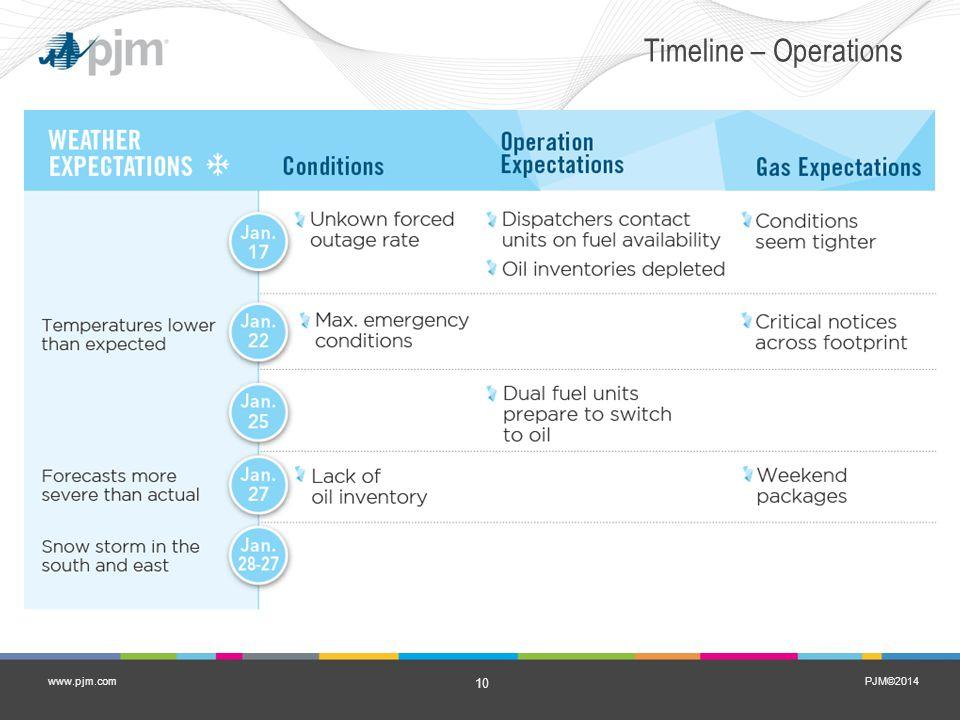 PJM©2014 10 www.pjm.com Timeline – Operations