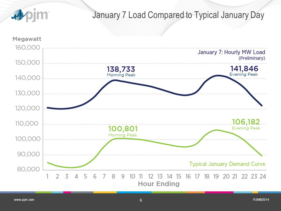 PJM©2014 6 www.pjm.com January 7 Load Compared to Typical January Day