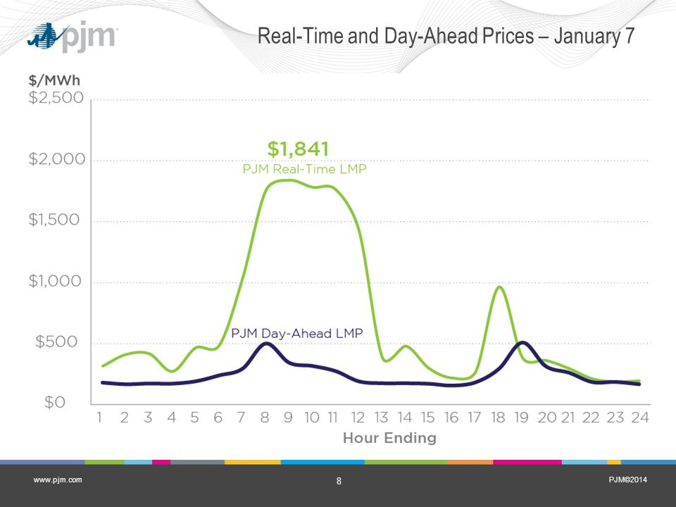 PJM©2014 8 www.pjm.com Real-Time and Day-Ahead Prices – January 7