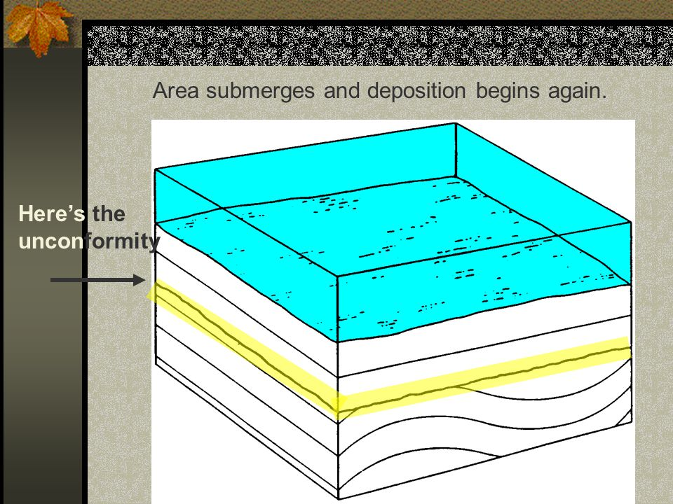 Erosion wears away the uppermost layers