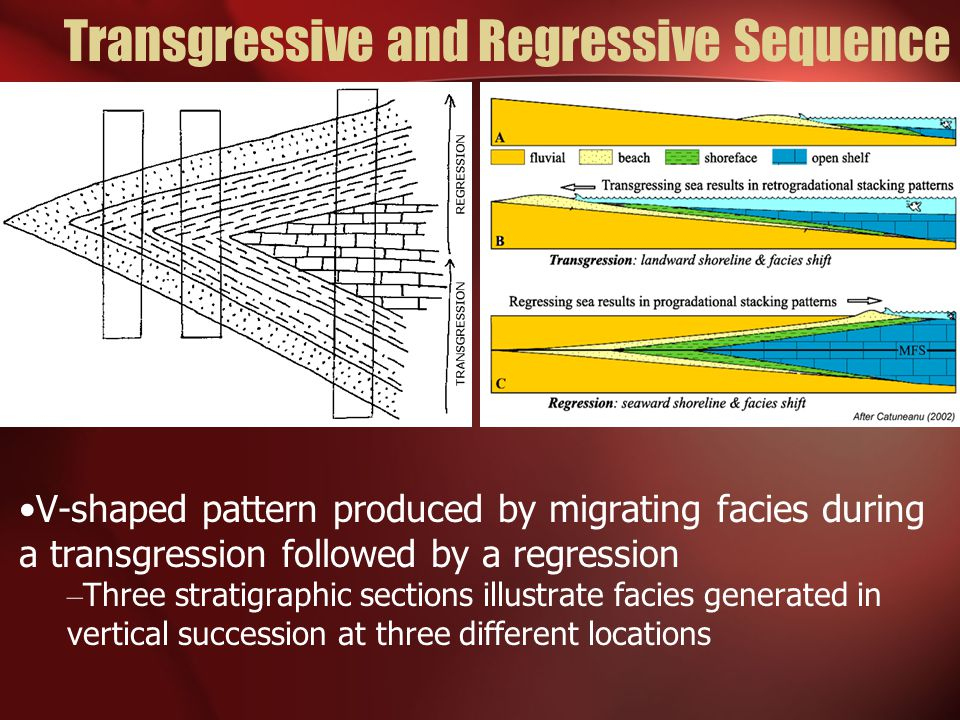 Transgressive and Regressive Sequence V-shaped pattern produced by migrating facies during a transgression followed by a regression – Three stratigrap