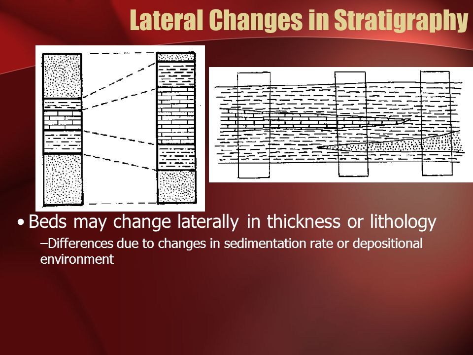Lateral Changes Pinchout Intertonguing Lateral Gradation