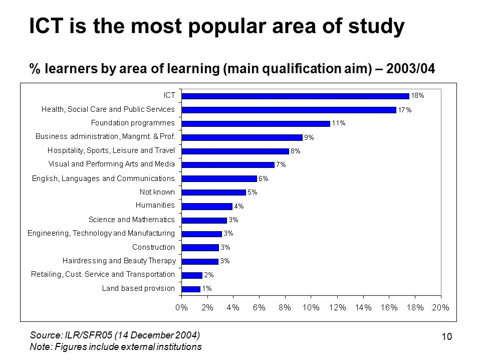 10 ICT is the most popular area of study % learners by area of learning (main qualification aim) – 2003/04 Source: ILR/SFR05 (14 December 2004) Note: