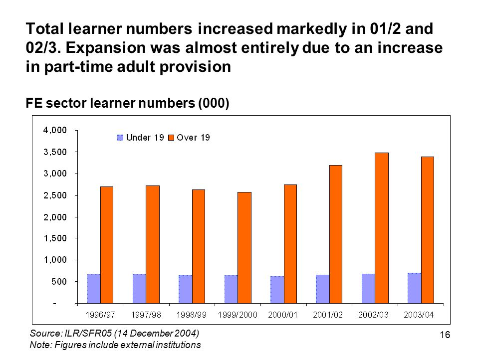 16 Total learner numbers increased markedly in 01/2 and 02/3. Expansion was almost entirely due to an increase in part-time adult provision FE sector