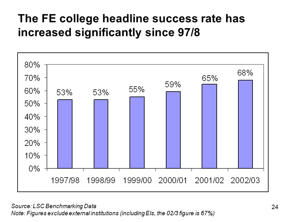 24 The FE college headline success rate has increased significantly since 97/8 Source: LSC Benchmarking Data Note: Figures exclude external institutio