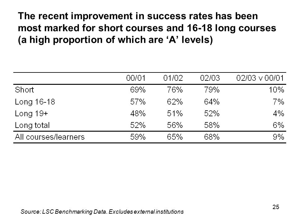 25 The recent improvement in success rates has been most marked for short courses and 16-18 long courses (a high proportion of which are 'A' levels) S