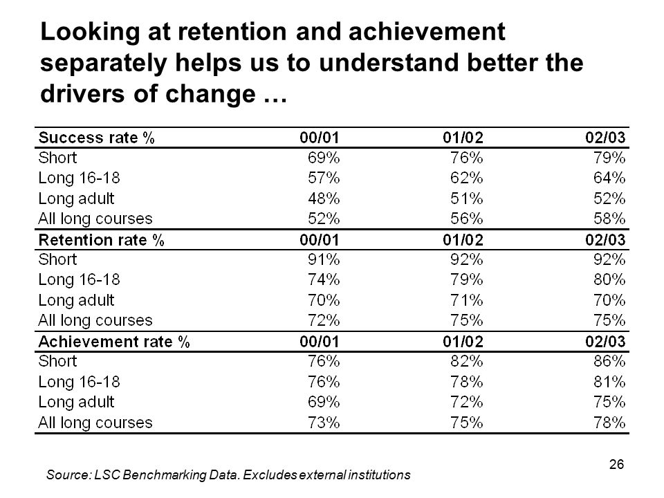 26 Looking at retention and achievement separately helps us to understand better the drivers of change … Source: LSC Benchmarking Data. Excludes exter