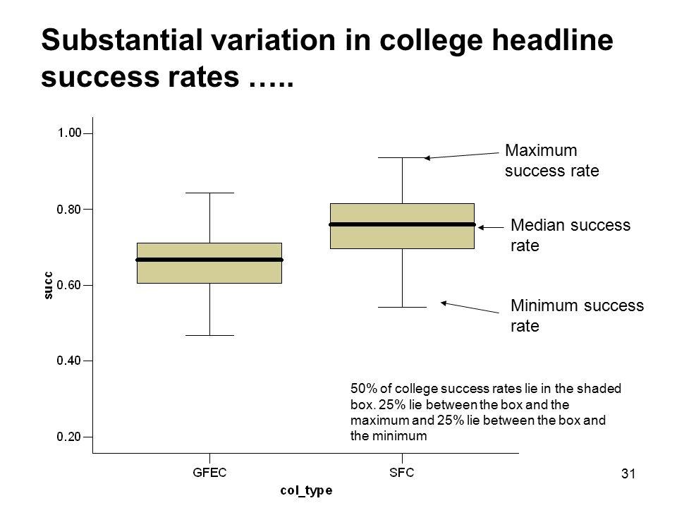 31 Maximum success rate Median success rate Minimum success rate Substantial variation in college headline success rates …..