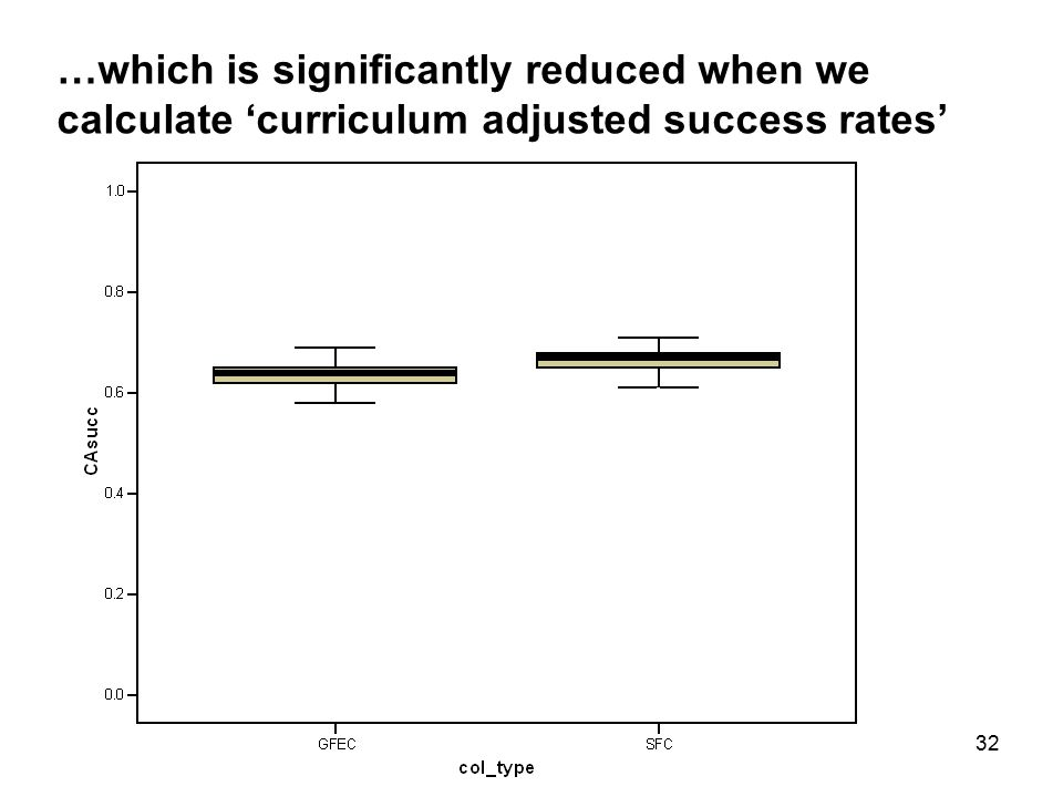 32 …which is significantly reduced when we calculate 'curriculum adjusted success rates'