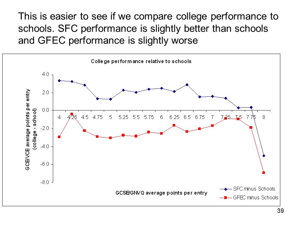 39 This is easier to see if we compare college performance to schools. SFC performance is slightly better than schools and GFEC performance is slightl