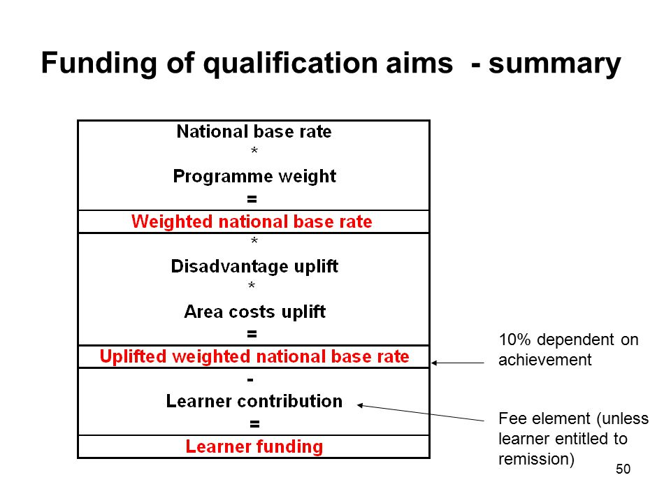 50 Funding of qualification aims - summary 10% dependent on achievement Fee element (unless learner entitled to remission)