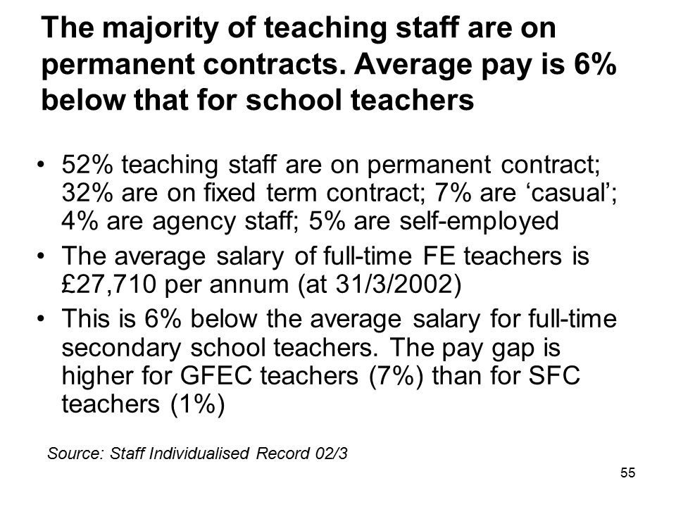 55 The majority of teaching staff are on permanent contracts. Average pay is 6% below that for school teachers 52% teaching staff are on permanent con