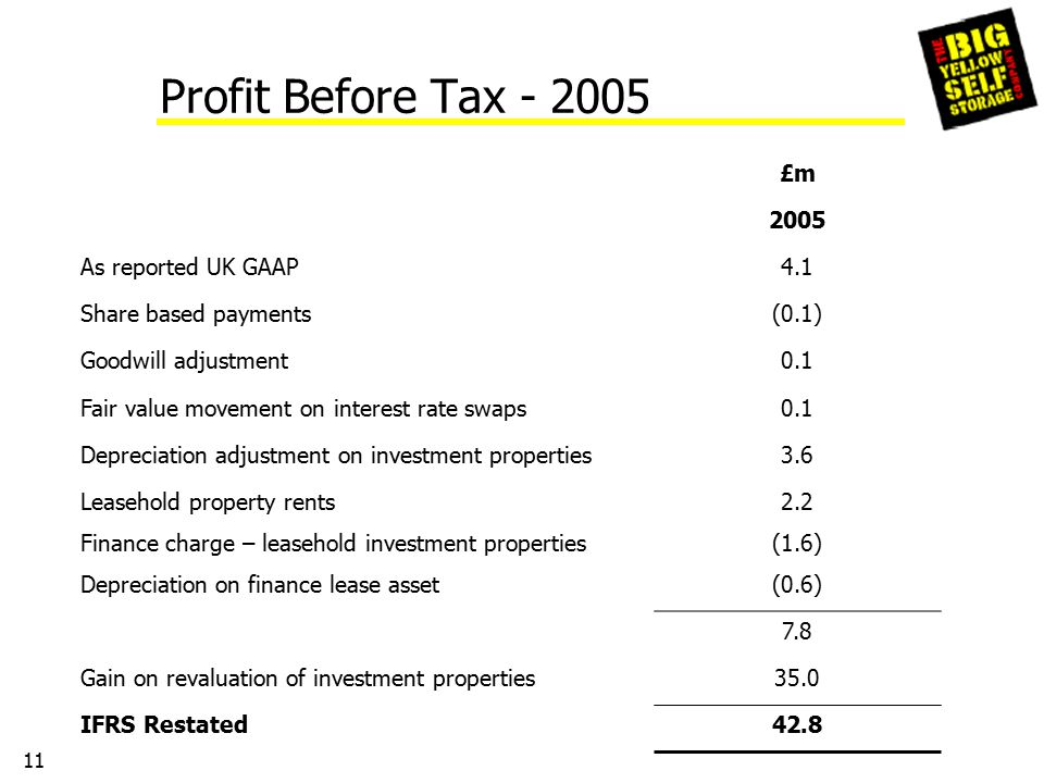 11 Profit Before Tax - 2005 £m 2005 As reported UK GAAP4.1 Share based payments(0.1) Goodwill adjustment0.1 Fair value movement on interest rate swaps0.1 Depreciation adjustment on investment properties3.6 Leasehold property rents2.2 Finance charge – leasehold investment properties(1.6) Depreciation on finance lease asset(0.6) 7.8 Gain on revaluation of investment properties35.0 IFRS Restated42.8